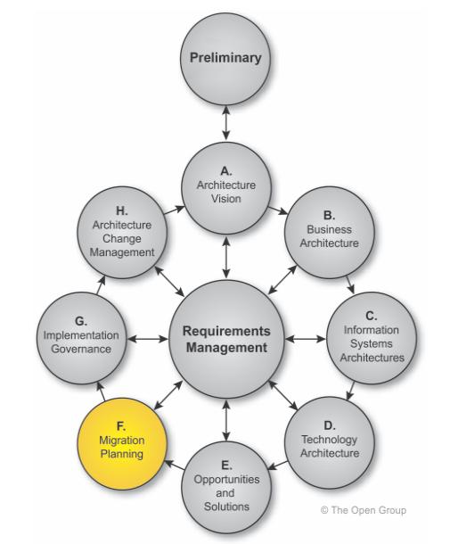TOGAF-methode-ADM-Architecture-Development-Method-phase-F-planning-de-migration-01.PNG