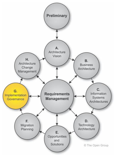 TOGAF-methode-ADM-Architecture-Development-Method-phase-G-gouvernance-de-la-mise-en-oeuvre-01.PNG