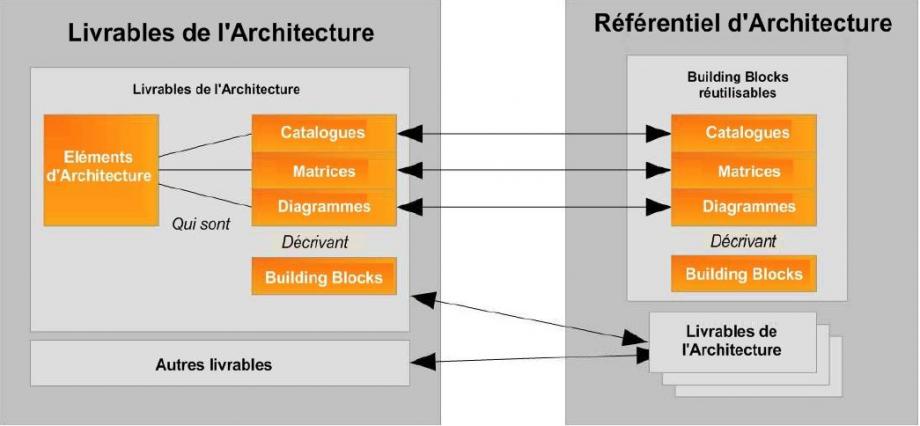 TOGAF-structure-architecture-artefacts-building-blocks-referentiel-00.PNG
