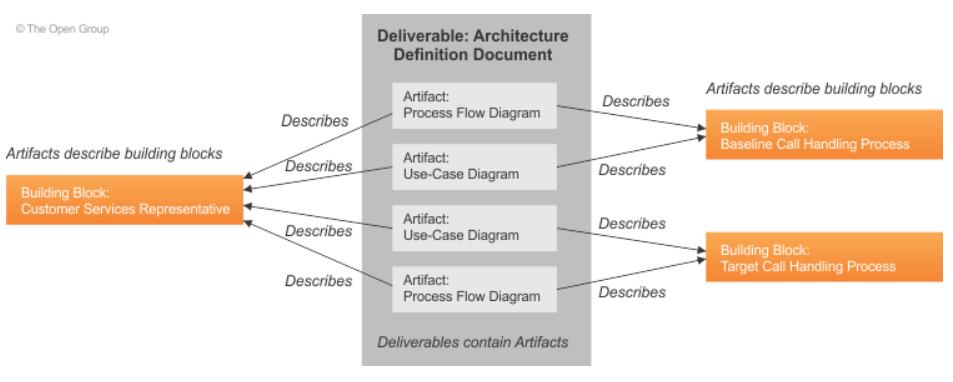 TOGAF-structure-architecture-livrable-artefact-building-block-02.PNG