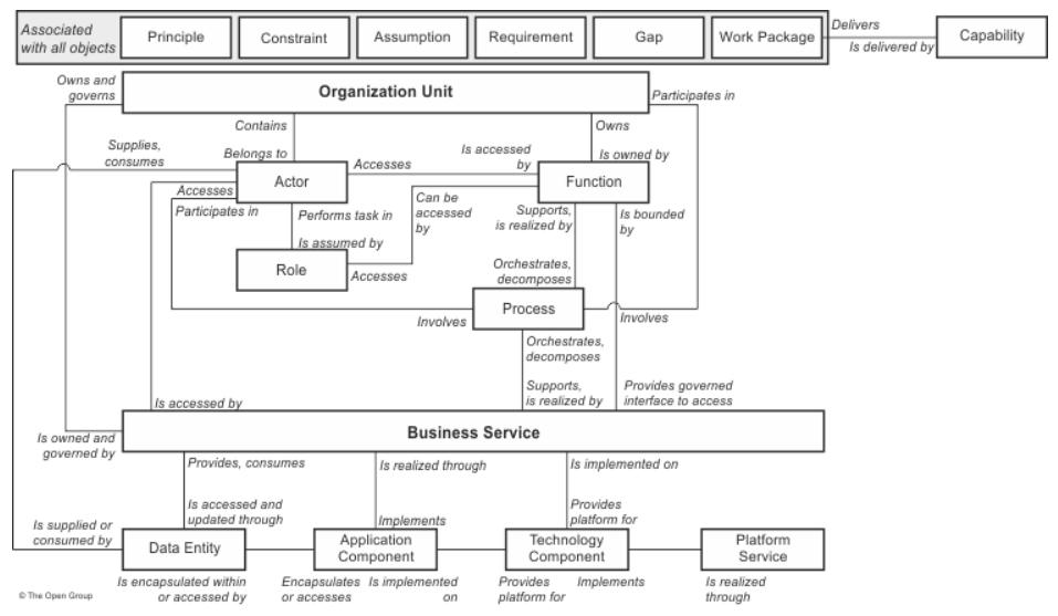 TOGAF-metamodele-diagramme-de-classe-UML-contenu-principal-01.PNG