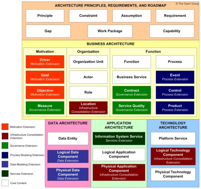 TOGAF-metamodele-contenu-principal-et-extensions-02.PNG