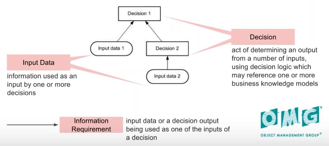 dmn-decision-input-data-1.PNG