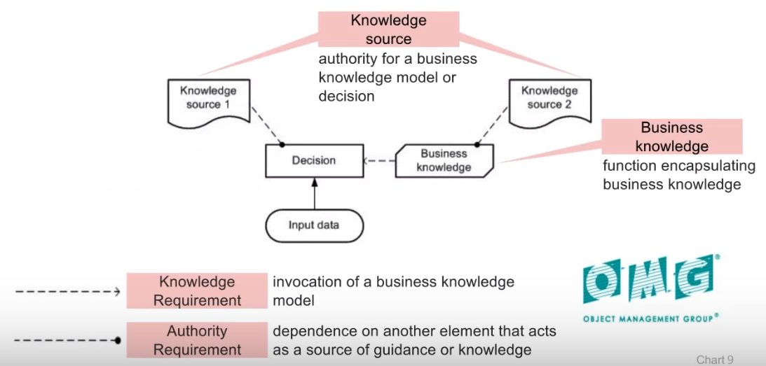 dmn-knowledge-source-business-source-knowledge-requirement-authority-requirement-2.PNG