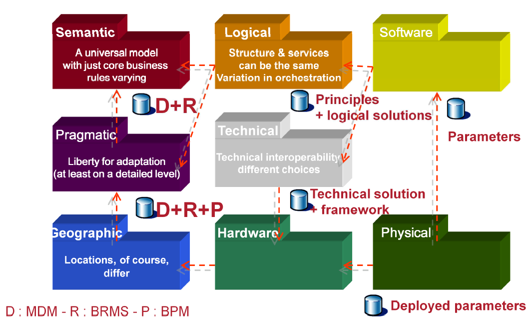 praxeme-derivation-des-aspects-semantique-pragmatique-brms-bpm.png