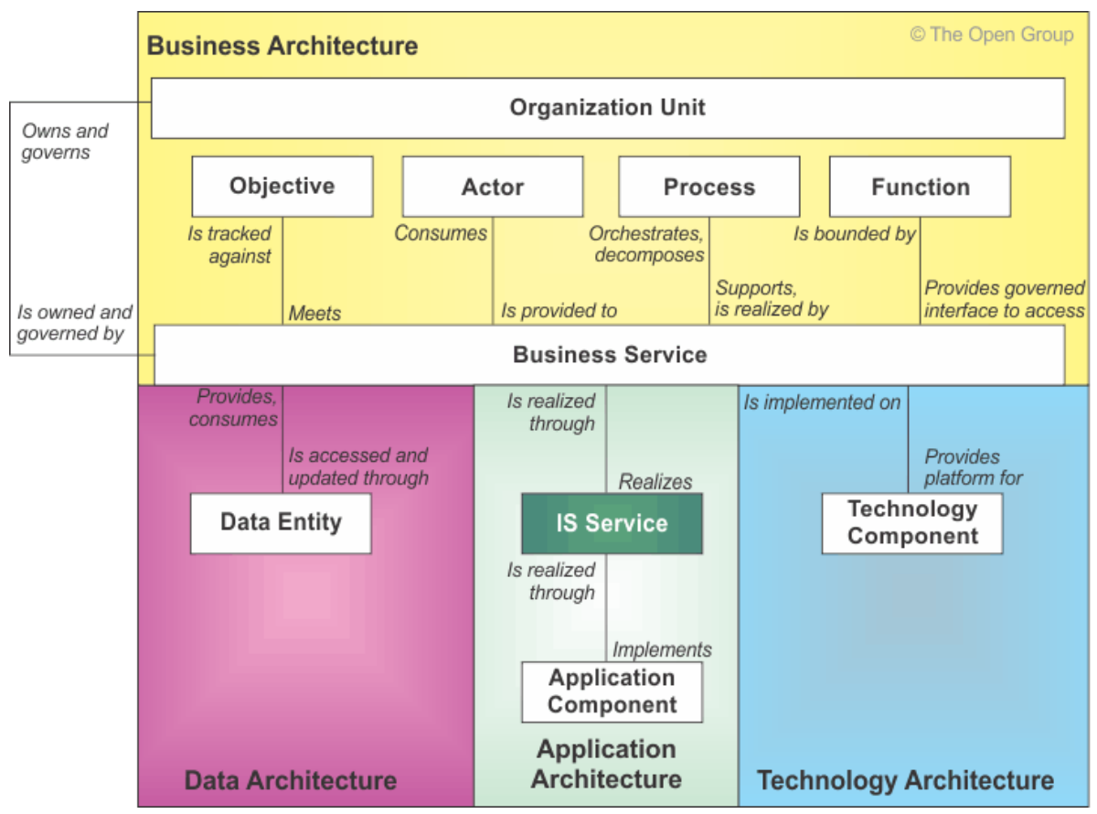 togaf-metamodel-extension-services-1.PNG