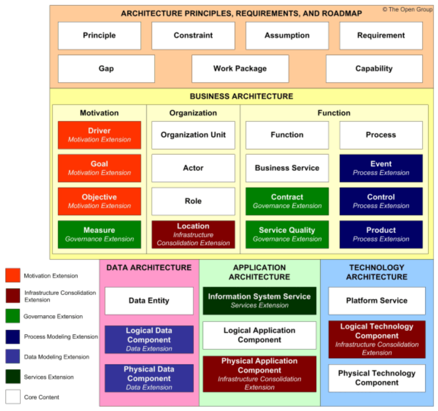 togaf-metamodel-extension-2.PNG