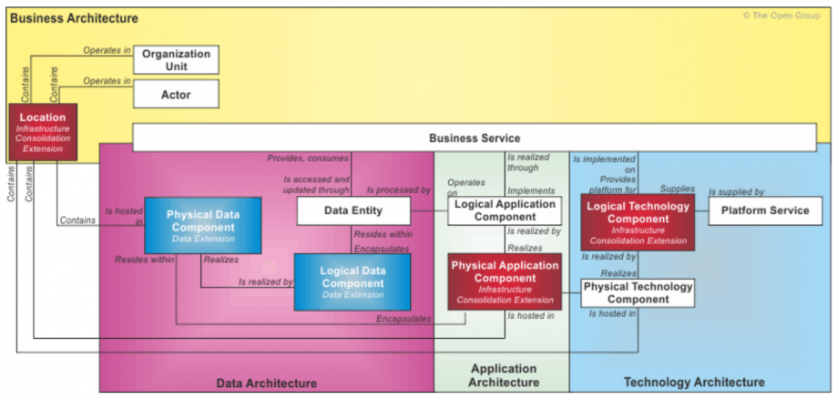 togaf-metamodele-extension-consolidation-d-infrastructure-1.PNG
