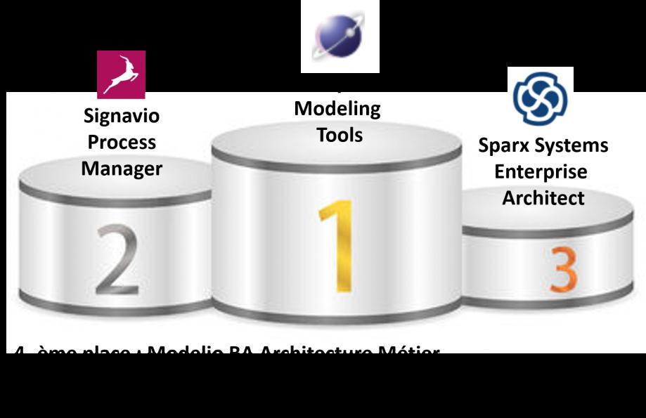 meilleur-du-meilleur-des-outils-de-modelisation-de-systemes-d-information-2017-les-plus-innovants.png