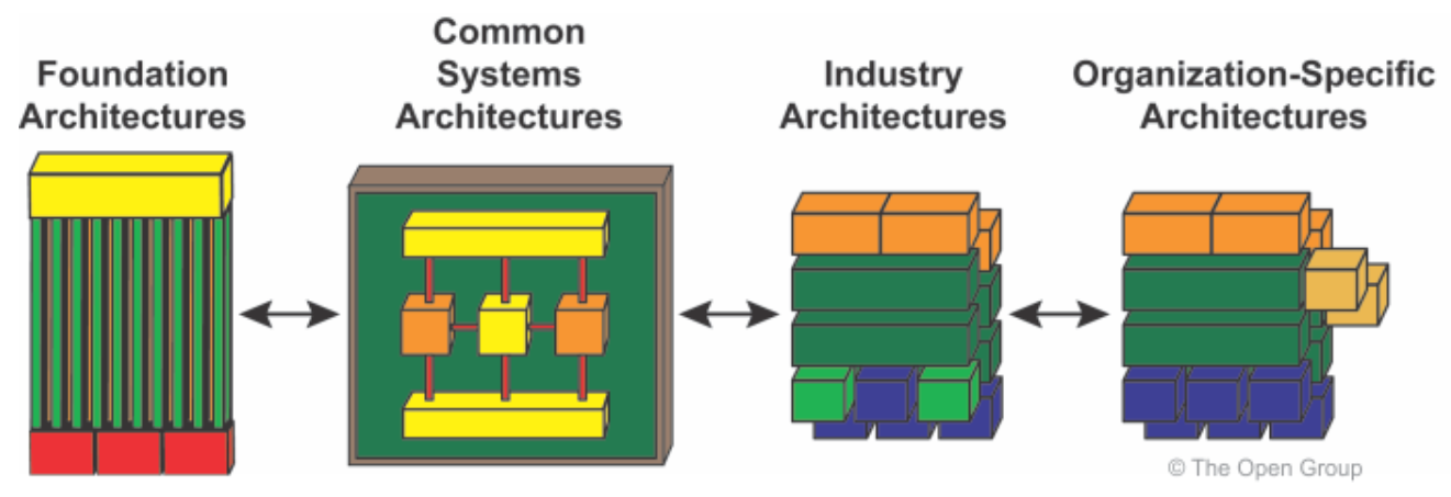 referentiel-togaf-structure-adm-continuum-d-entreprise.PNG