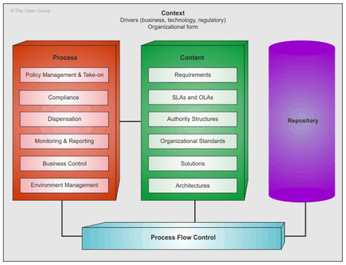 cadre-de-gouvernance-de-l-architecture-TOGAF-structure-conceptuelle-1.PNG