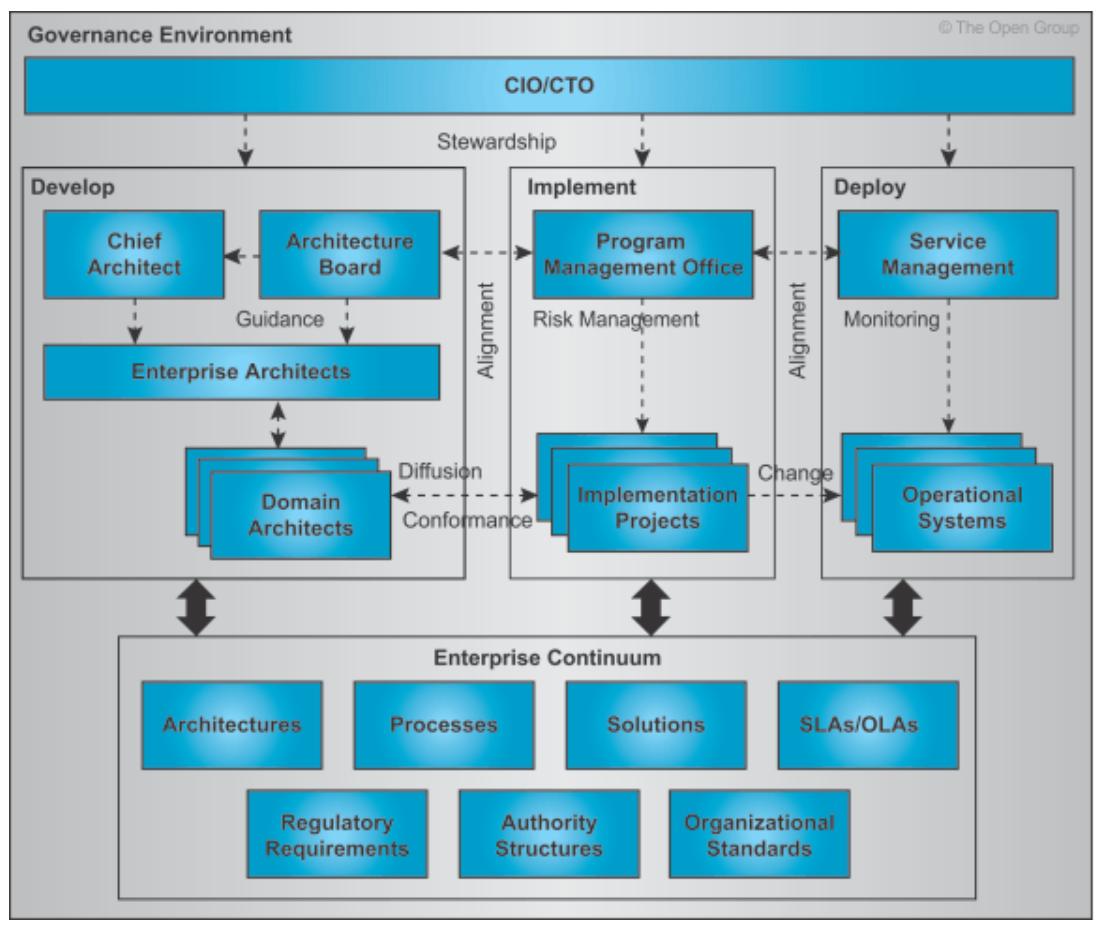cadre-de-gouvernance-de-l-architecture-TOGAF-structure-organisationnelle-2.PNG