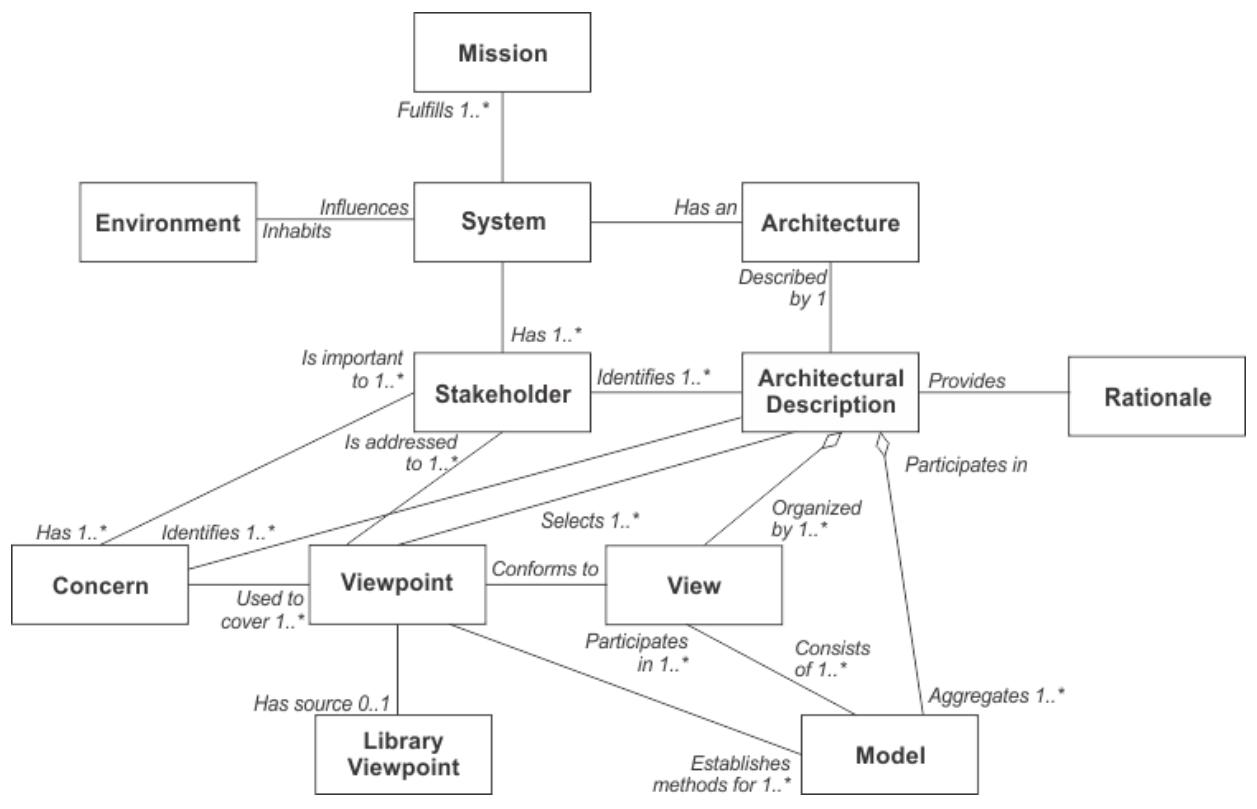 diagramme-de-classe-uml-concepts-de-base-architecture-entreprise-togaf-01.PNG