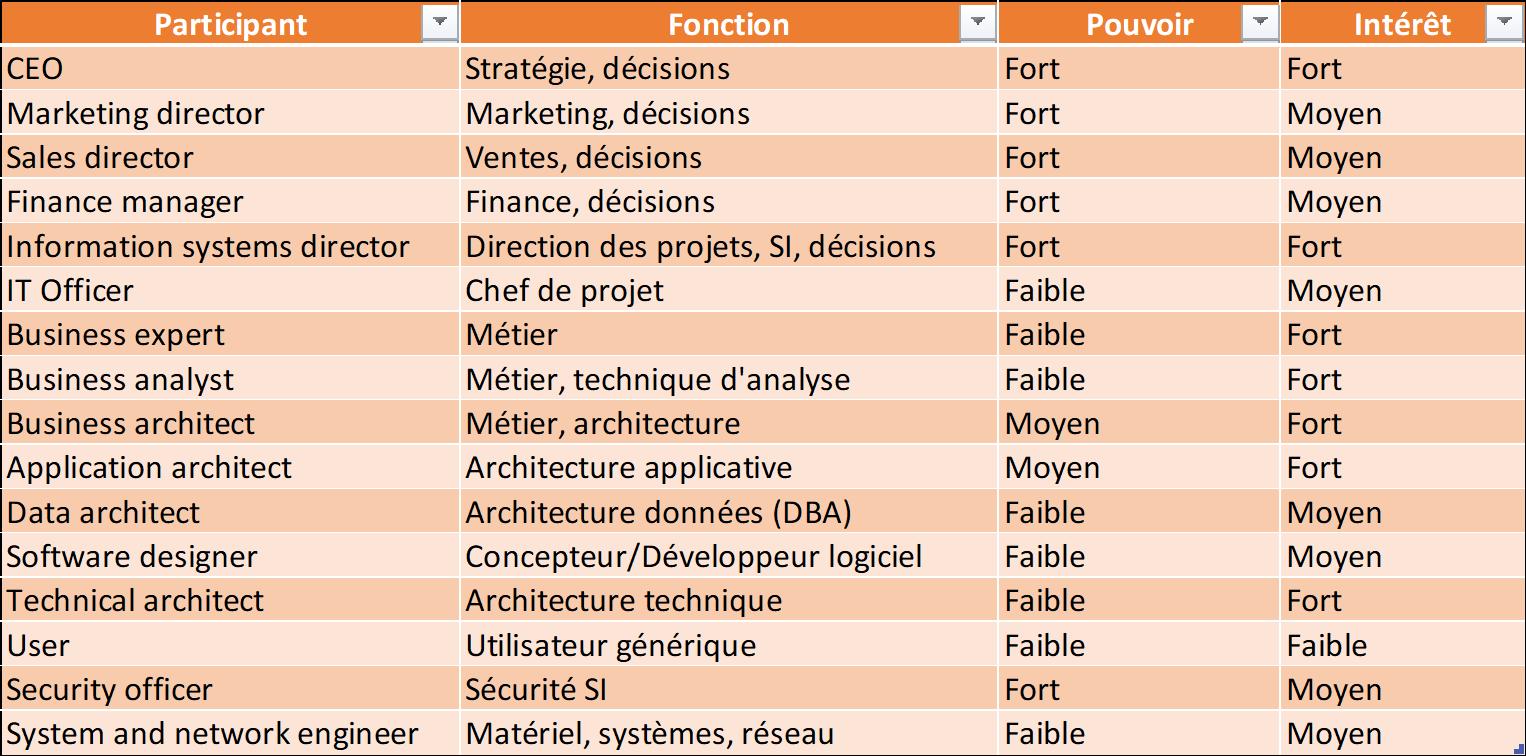 matrice-des-parties-prenantes-phase-A-vision-etude-de-cas-exemple-togaf.png