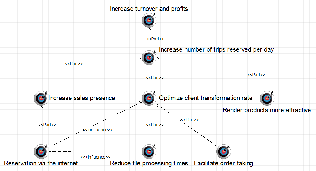 tutorial-exemple-d-etude-de-cas-togaf-diagramme-d-objectifs-0.PNG
