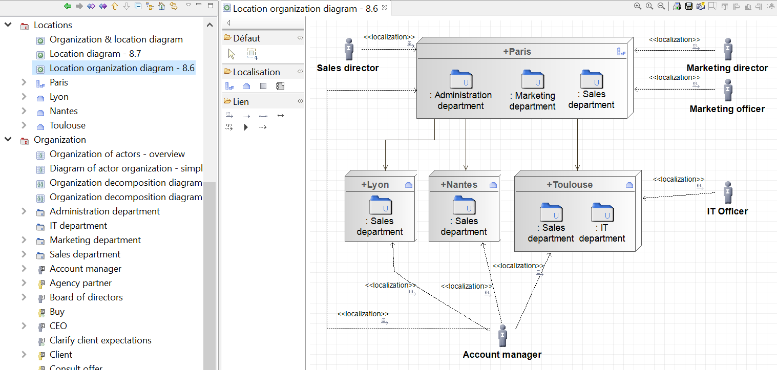 diagramme-organisation-localisation-togaf-phase-B-architecture-metier.PNG