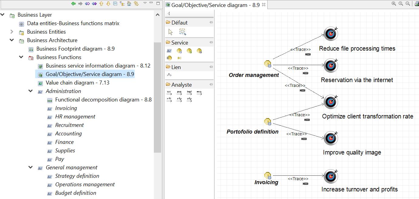 diagramme-objectifs-services-metier-togaf-exemple-etude-de-cas.PNG