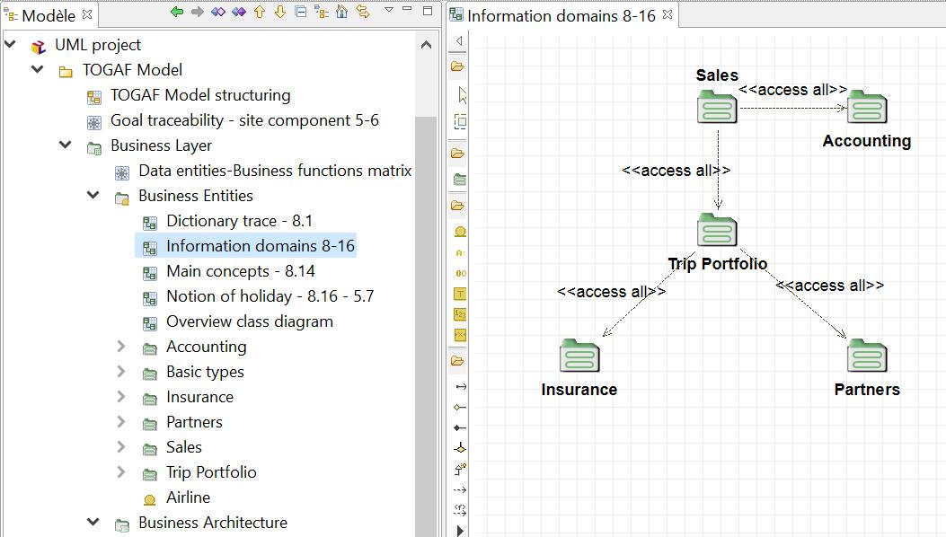 diagramme-domaines-d-information-metier-togaf-etude-de-cas-complete-2.PNG