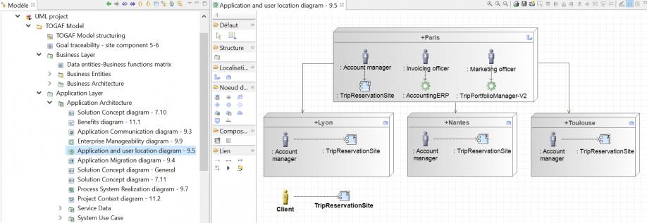 diagramme-localisation-applications-utilisateurs-togaf-phase-c-architecture-systemes-d-information-cas-d-etude.PNG