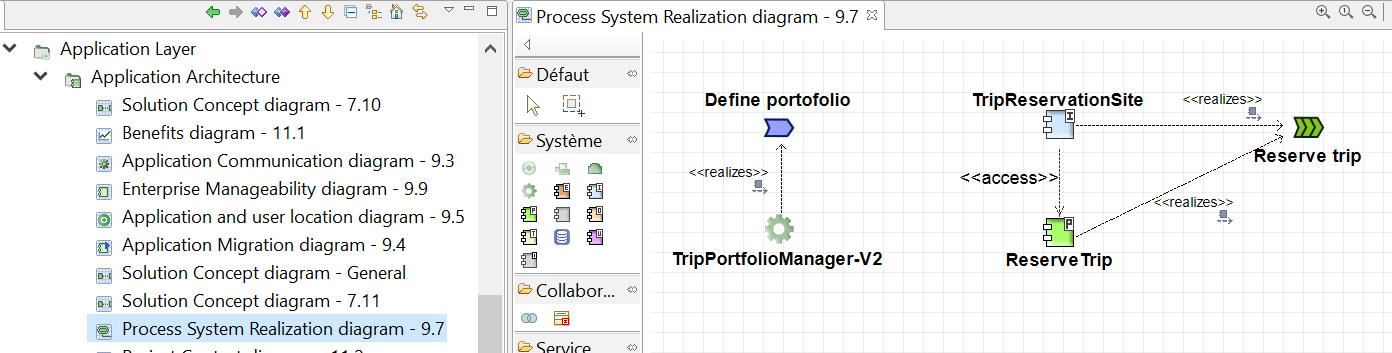 diagramme-realisation-processus-systeme-togaf-phase-c-tutorial.PNG