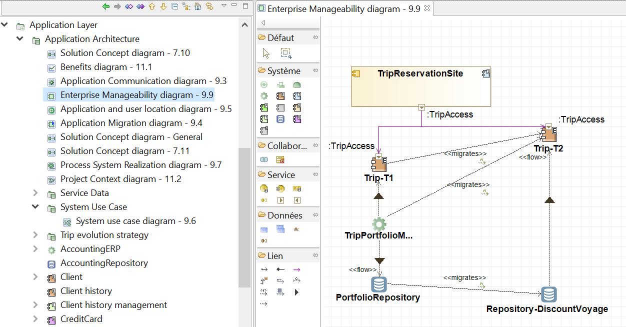 diagramme-gestion-d-entreprise-togaf-phase-c-architecture-des-systemes-d-information-tutorial.PNG