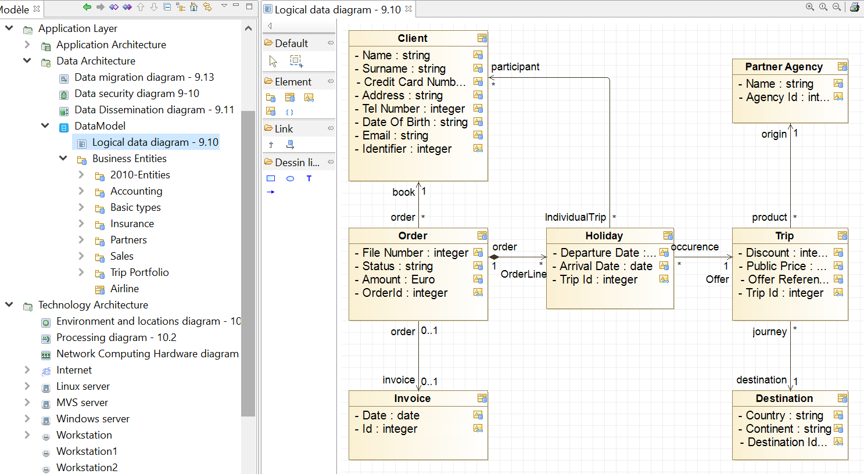 diagramme-logique-de-donnees-togaf-phase-c-architecture-des-systemes-d-information-didacticiel.PNG