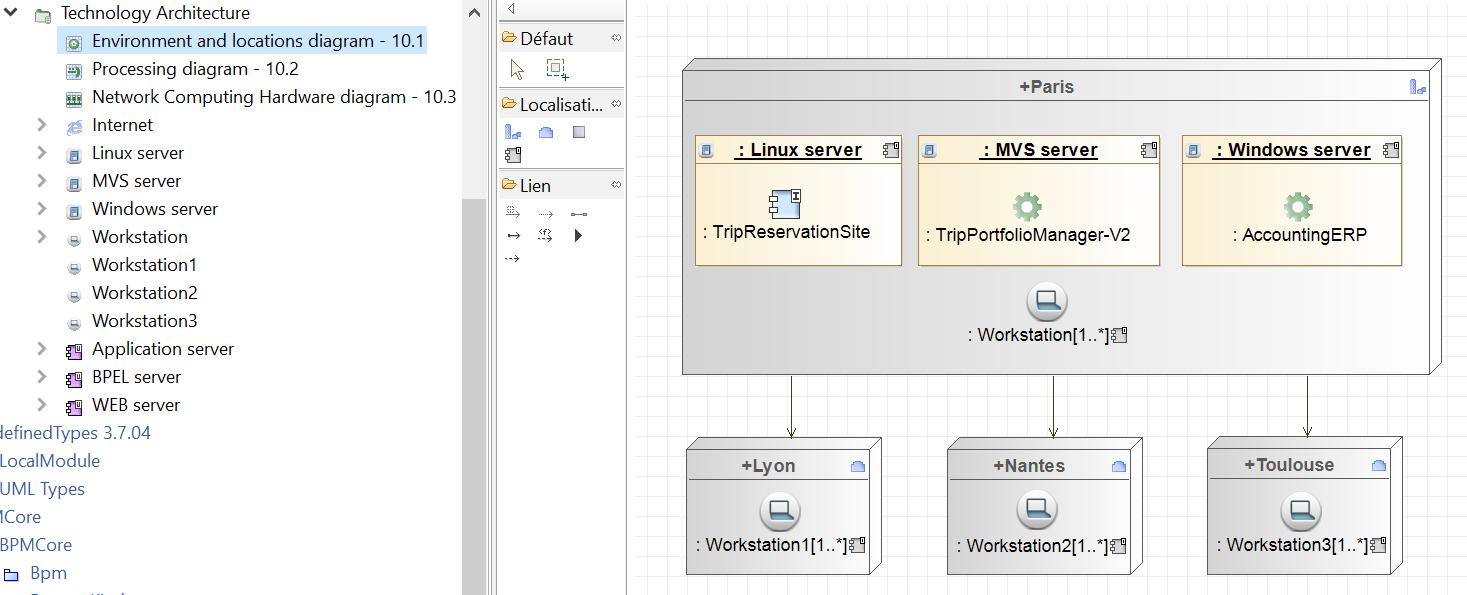 etude-de-cas-togaf-diagramme-d-environnement-et-de-localisation-phase-d-architecture-technique.PNG