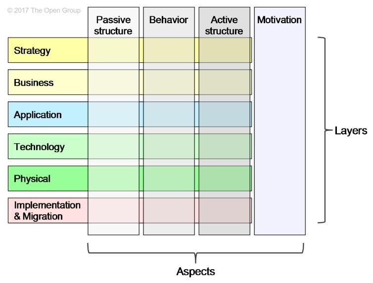 ArchiMate-pour-les-nuls-vue-complete-du-framework-01.PNG