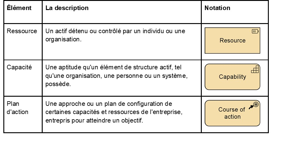 ArchiMate-en-condense-les-elements-de-strategie-tableau.jpg
