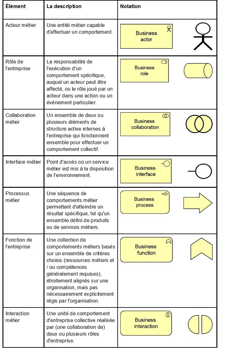 ArchiMate-l-essentiel-les-elements-de-la-couche-metier.jpg