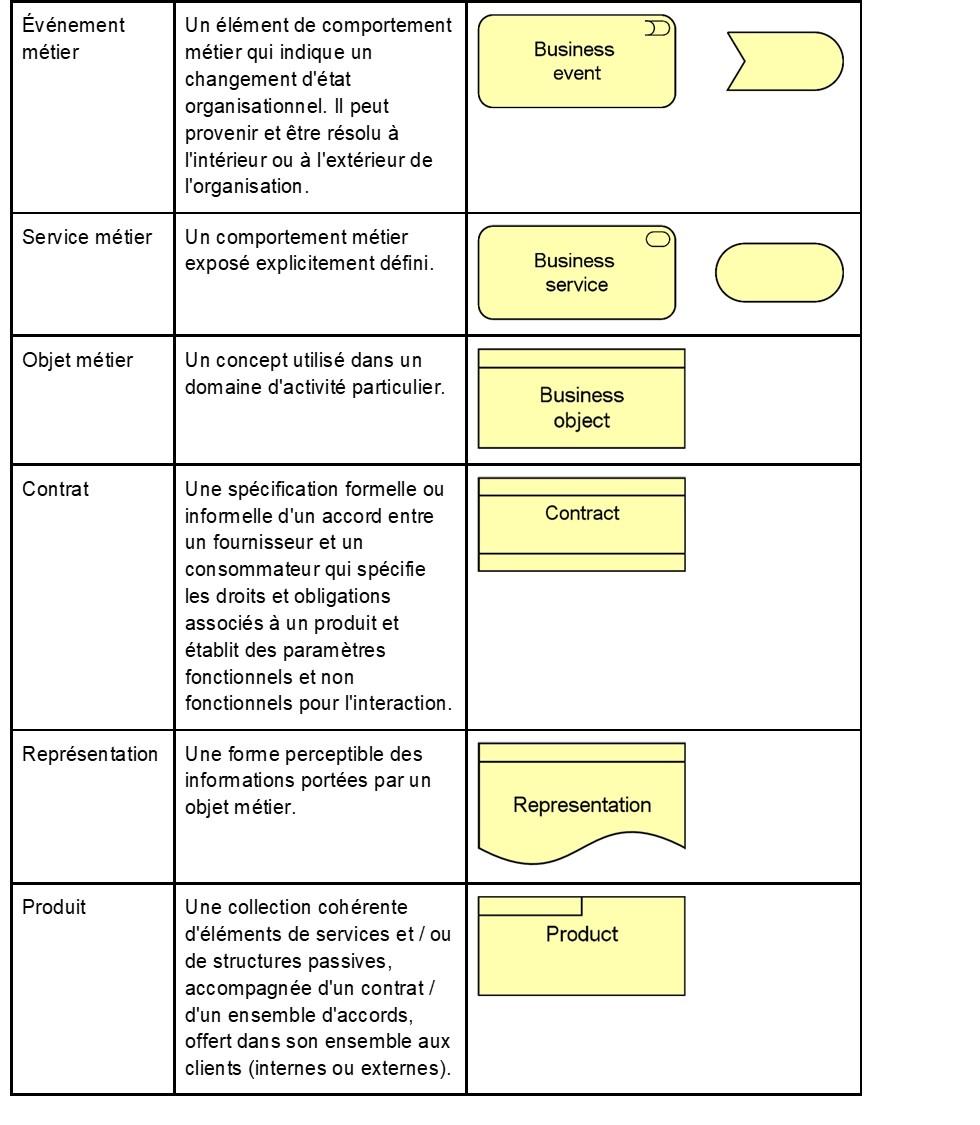 ArchiMate-l-essentiel-les-elements-de-la-couche-metier-2.jpg