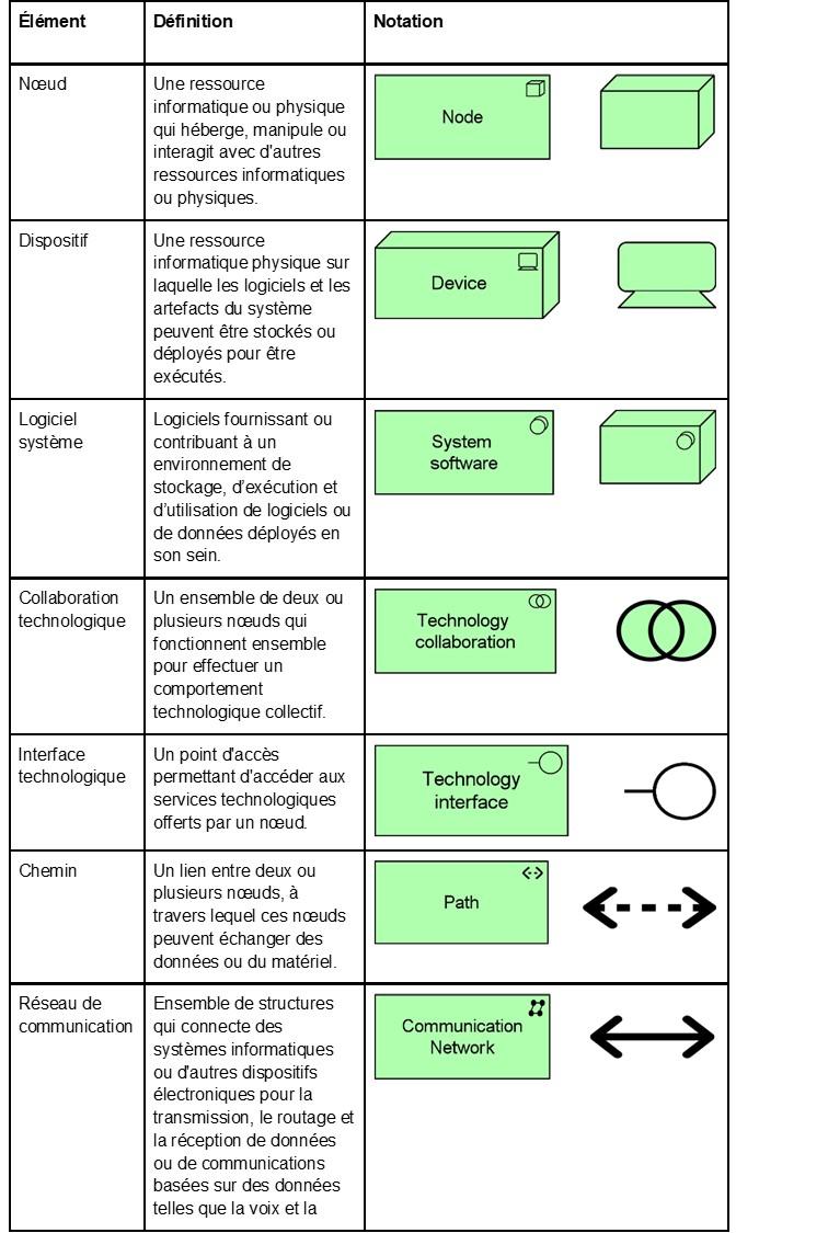 archimate-en-resume-elements-de-la-couche-technologique-1.jpg
