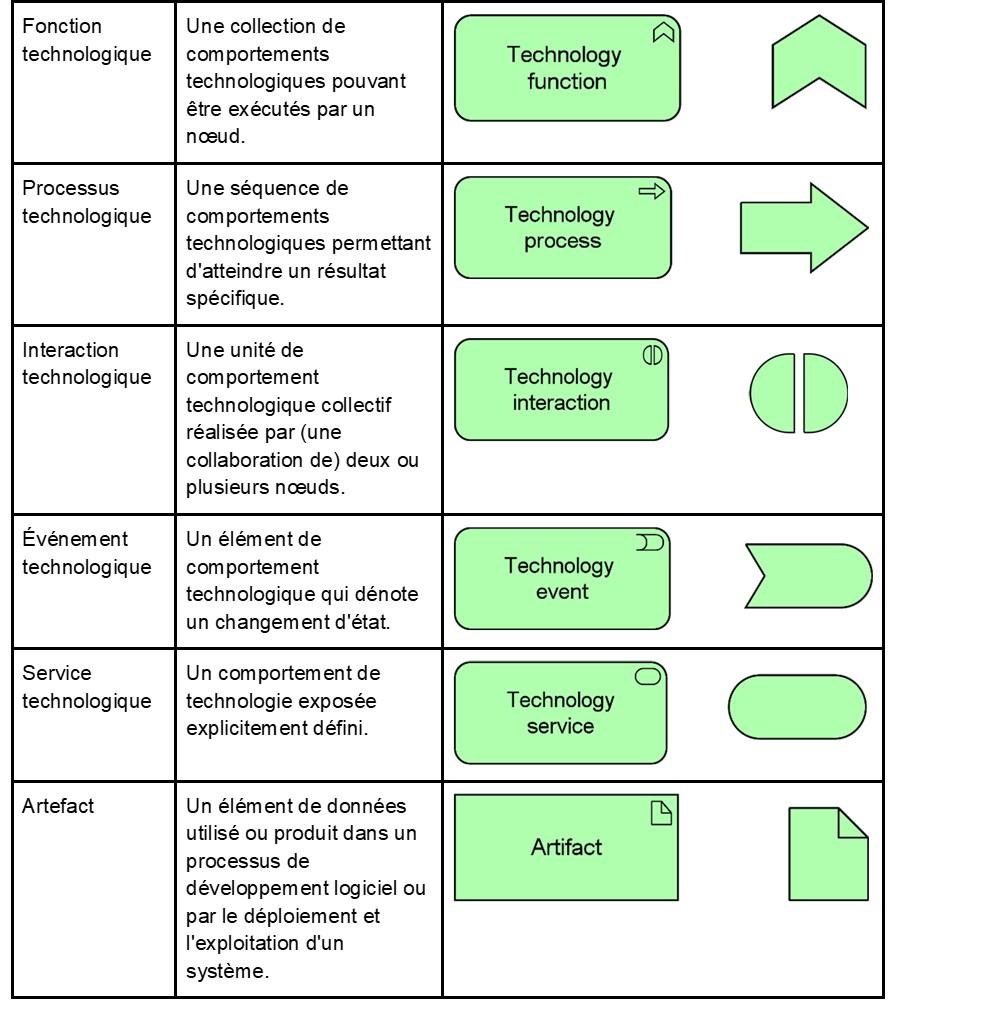 archimate-en-resume-elements-de-la-couche-technologique-2.jpg