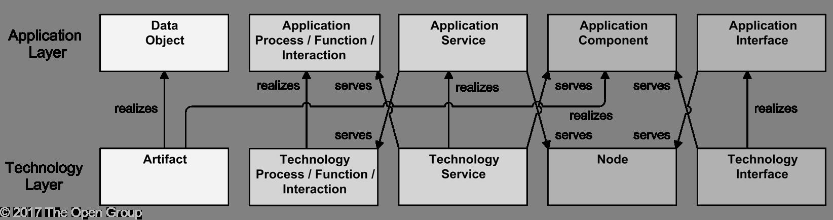 archimate-modelisation-de-l-alignement-des-couches-d-application-et-de-technologie.png
