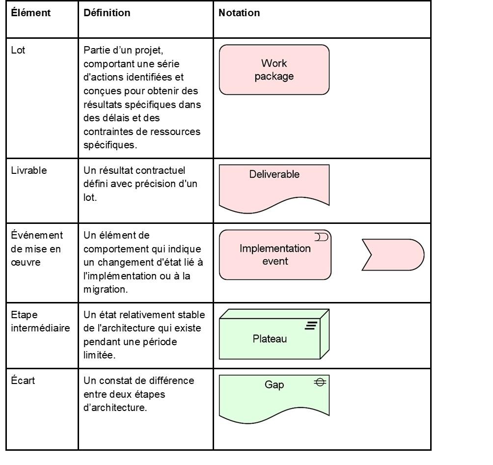 archimate-les-elements-d-implementation-et-de-migration.jpg