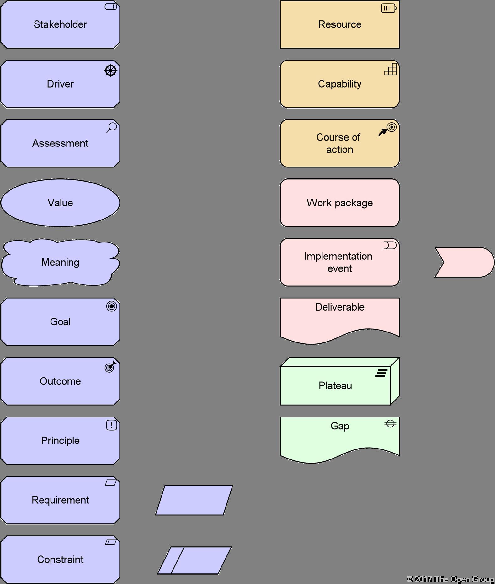 archimate-guide-des-elements-de-motivation-de-stratégie-de-mise-en-oeuvre-et-de-migration-2.png