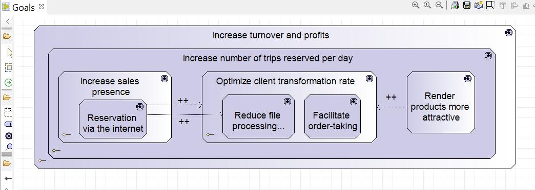apprendre-archimate-diagramme-objectifs-strategiques-et-operationnels-2.png