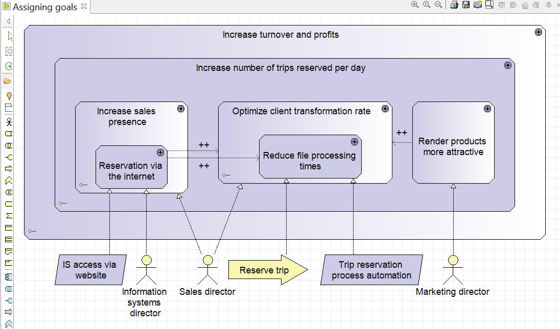 apprendre-archimate-diagramme-affectations-des-objectifs-strategiques-et-operationnels-4.png
