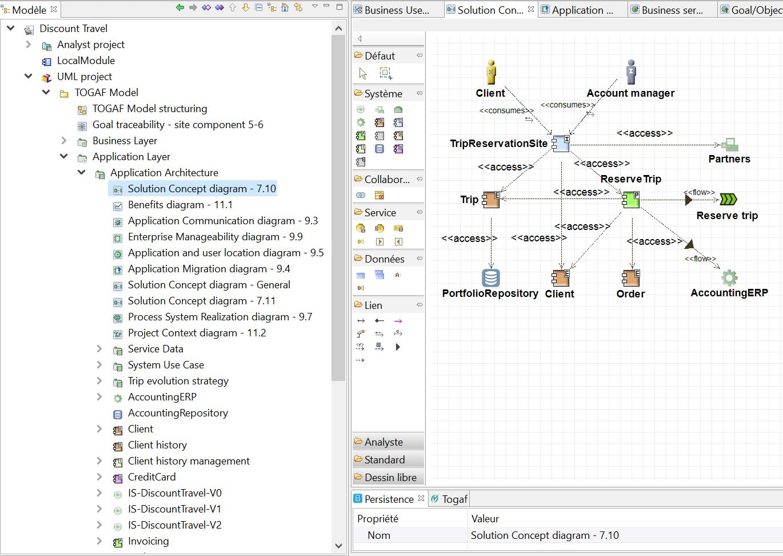 diagramme-togaf-des-concepts-de-la-solution-avec-le-profil-uml.png