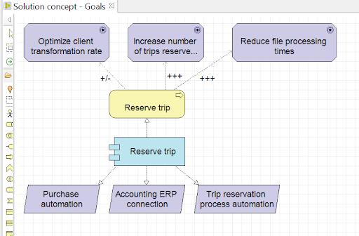 archimate-par-la-pratique-diagramme-des-concepts-de-la-solution-avec-les-liens-objectifs-et-exigences.png