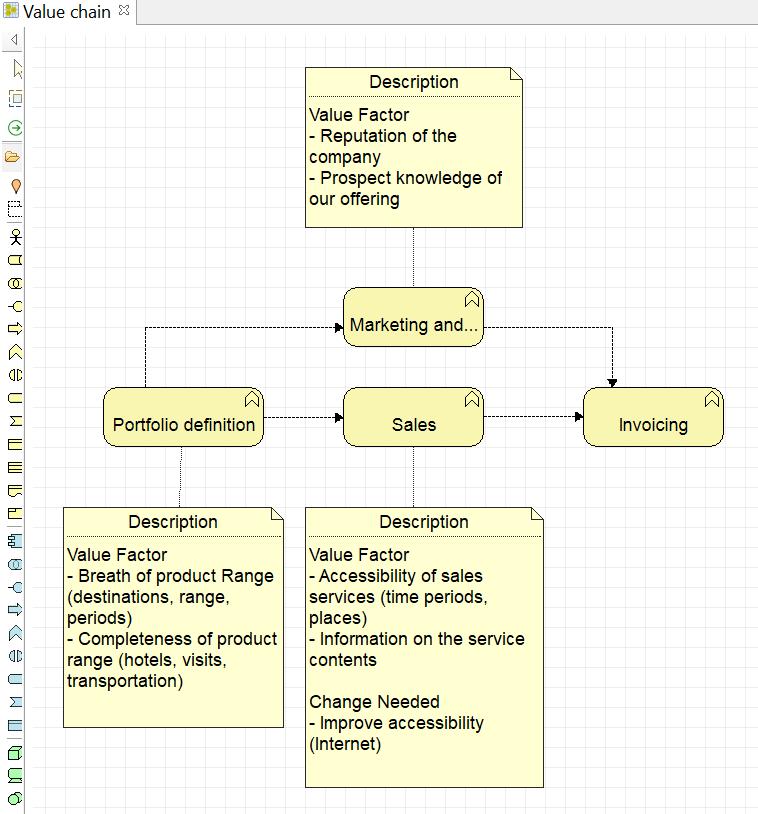 archimate-par-l-exemple-diagramme-de-chaine-de-valeur.png