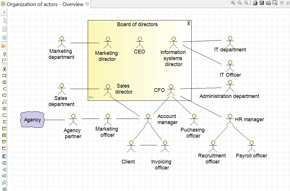 archimate-et-uml-diagramme-d-organisation-des-acteurs.png