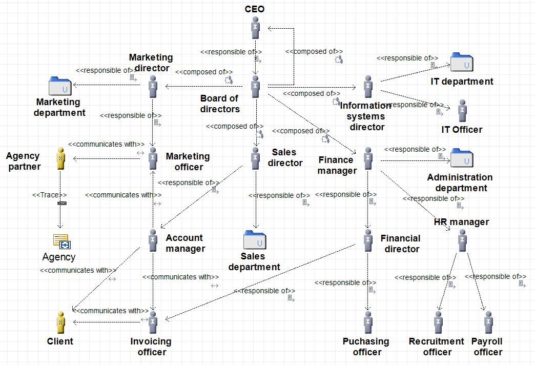 togaf-diagramme-d-organisation-des-acteurs.png