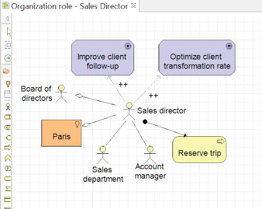 archimate-et-uml-vue-detaillee-d-un-acteur-du-diagramme-d-organisation-exemple-sales-director.png