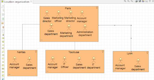 tutorial-archimate-le-diagramme-d-organisation-et-de-localisation.png
