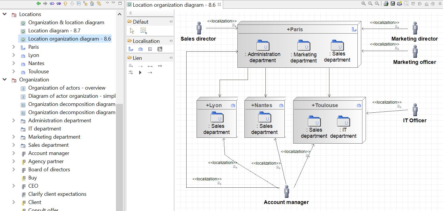 togaf-le-diagramme-d-organisation-et-de-localisation.png
