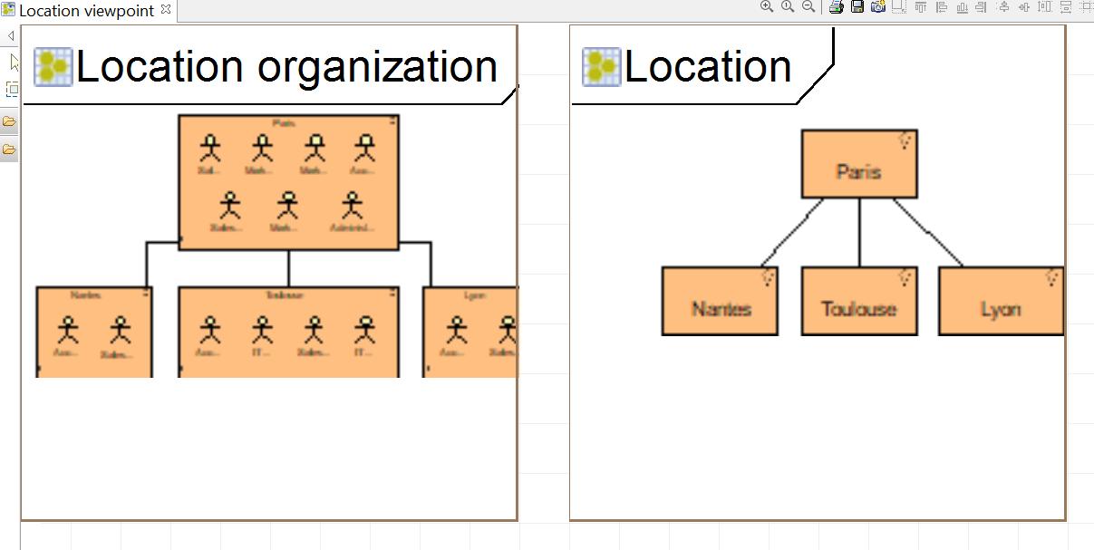 tutorial-archimate-viewpoint-location-organization-le-diagramme-d-organisation-et-de-localisation.png