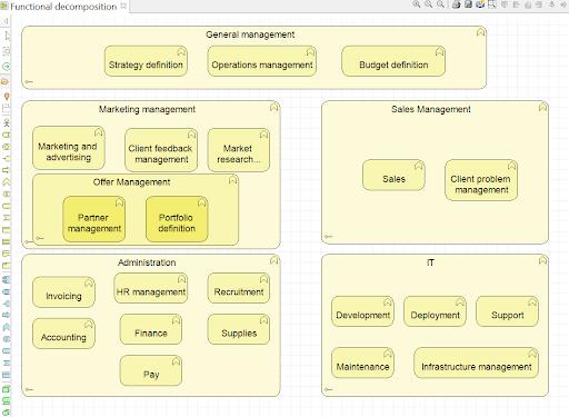 archimate-les-bonnes-pratiques-le-diagramme-de-decomposition-fonctionnelle.png