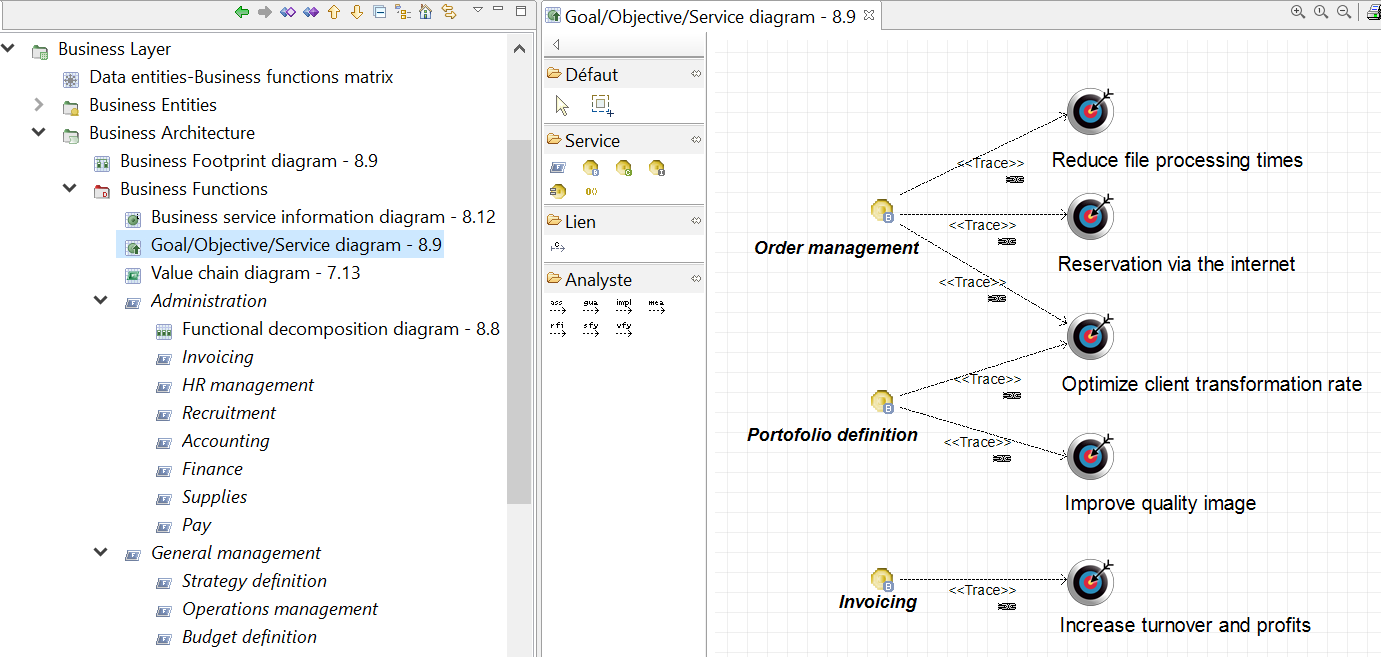 togaf-le-diagramme-objectifs-services-metier.png