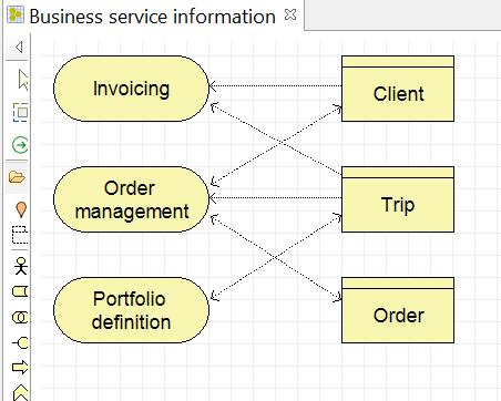 archimate-les-meilleures-pratiques-le-diagramme-information-service-metier.png